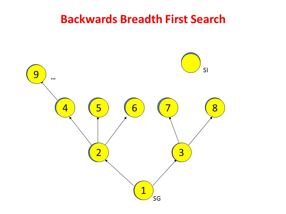 Backwards Breadth First Search