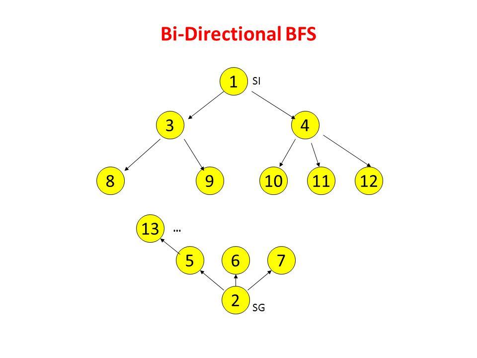 Bi-Directional BFS 1 SI 3 4 8 9 10 11 12 13 … 5 6 7 2 SG