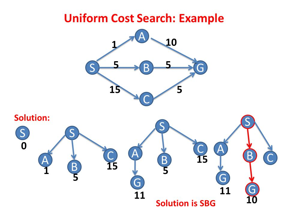 Uniform Cost Search: Example