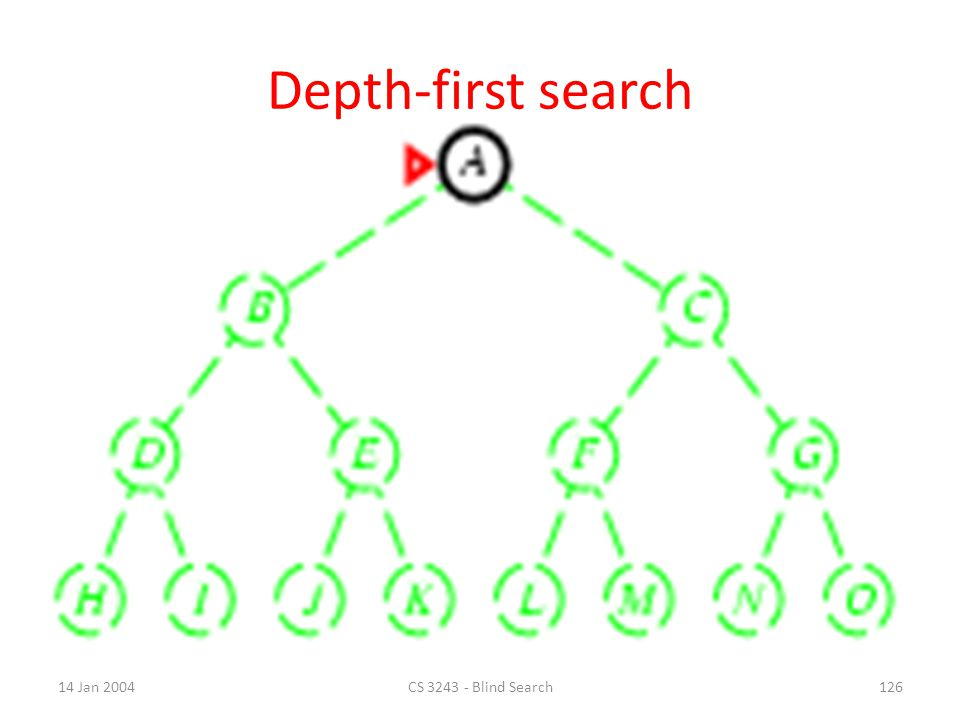 Depth-first search 14 Jan 2004 CS 3243 - Blind Search