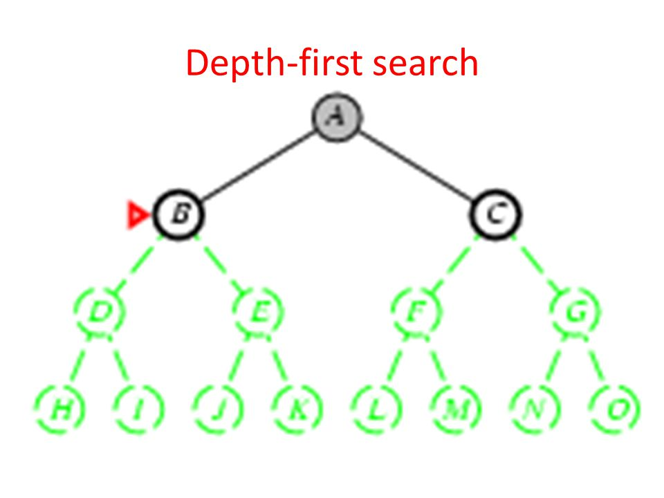 Depth-first search