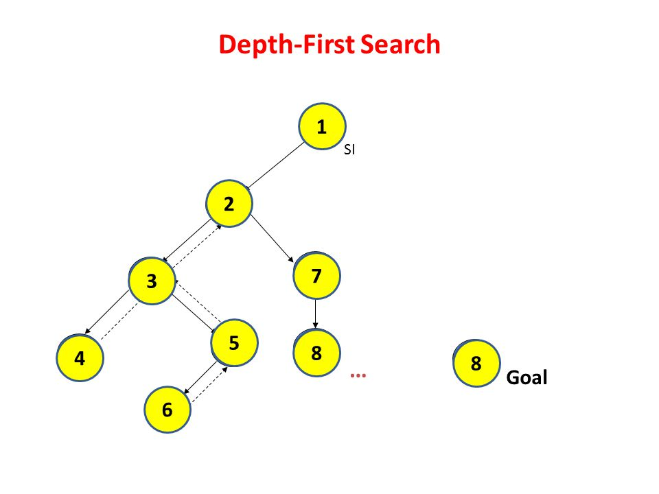 Depth-First Search 1 1 SI 2 2 7 3 7 3 5 5 8 8 4 4 8 … Goal 6 6