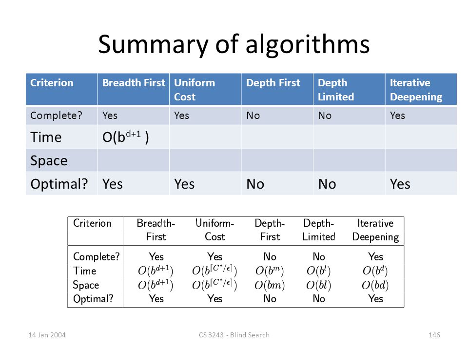 Summary of algorithms Time O(bd+1 ) Space Optimal Criterion