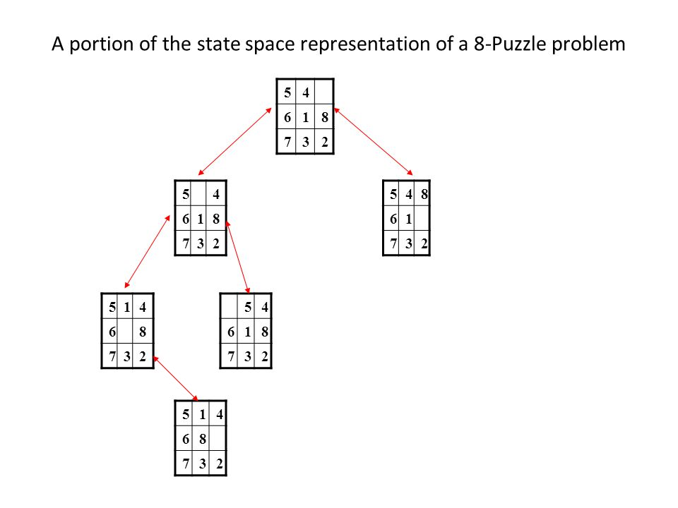 A portion of the state space representation of a 8-Puzzle problem
