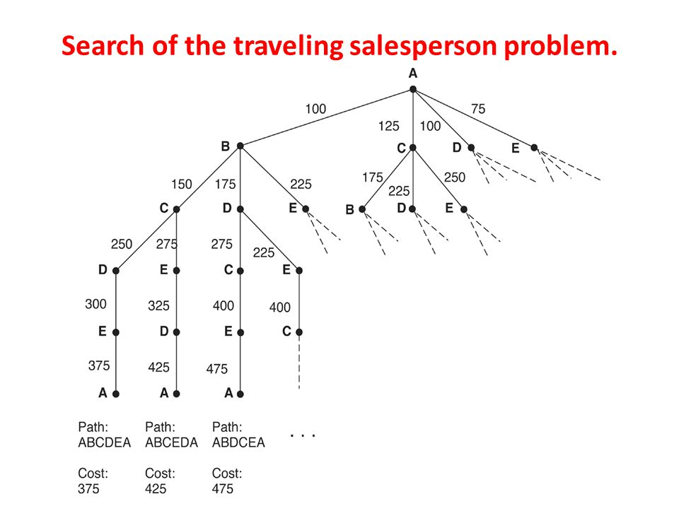 Search of the traveling salesperson problem.