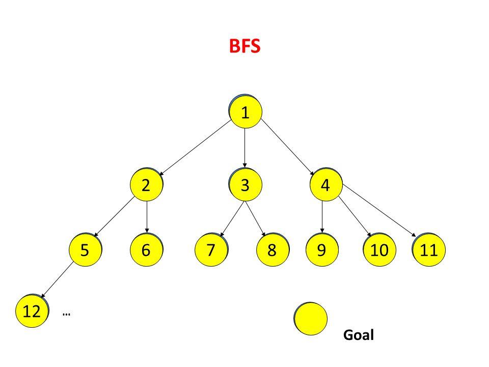 BFS 1 1 2 2 3 3 4 4 5 5 6 6 7 7 8 8 9 9 10 10 11 11 12 12 … Goal