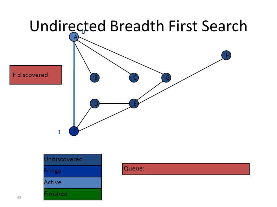Undirected Breadth First Search