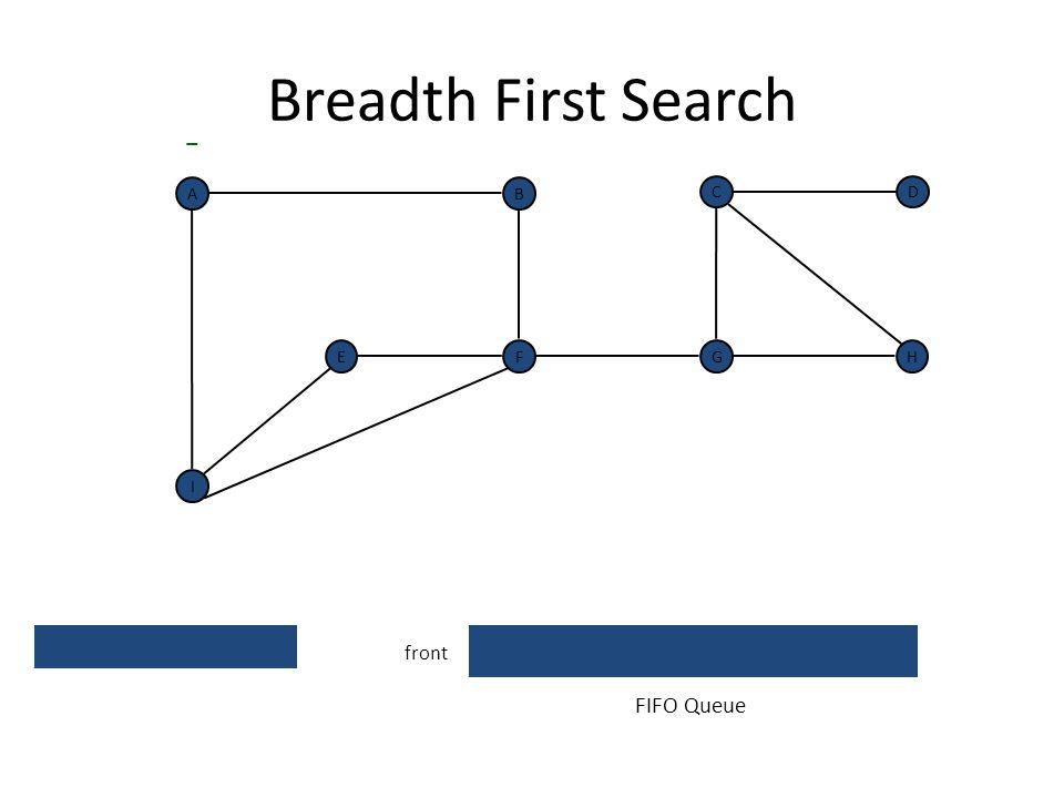 Breadth First Search - A B C D E F G H I front FIFO Queue