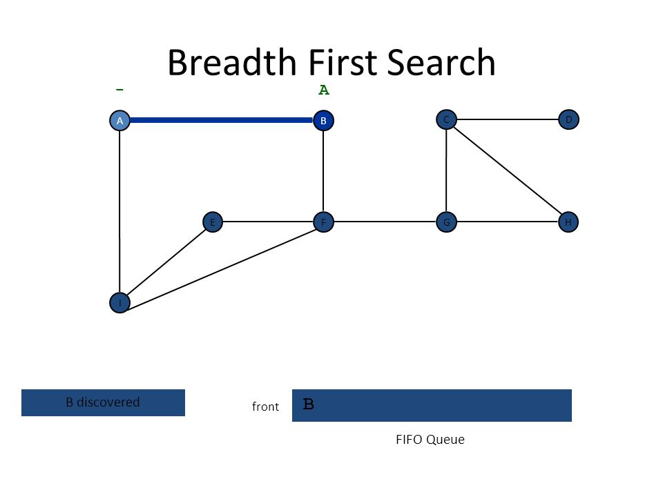 Breadth First Search B - A B discovered FIFO Queue front A B C D E F G