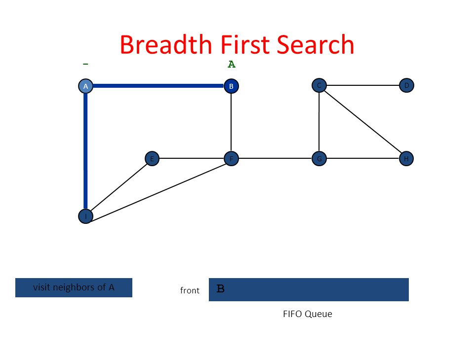 Breadth First Search B - A visit neighbors of A FIFO Queue front A B C