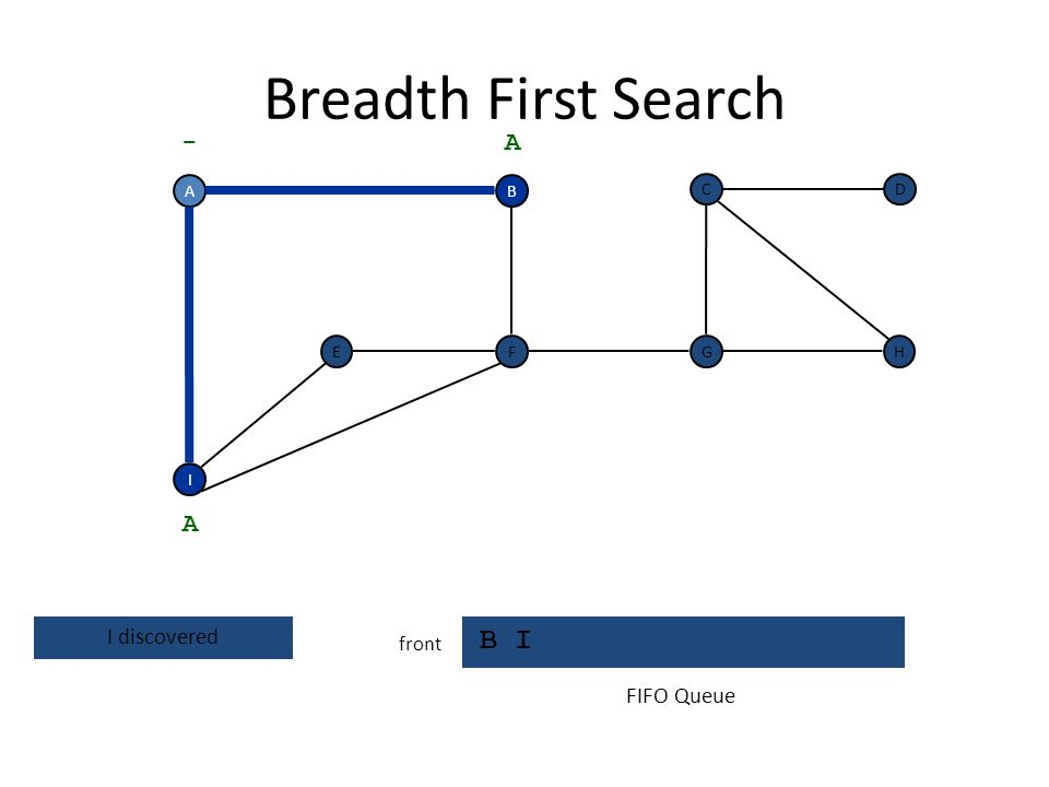 Breadth First Search B I - A A I discovered FIFO Queue front A B C D E