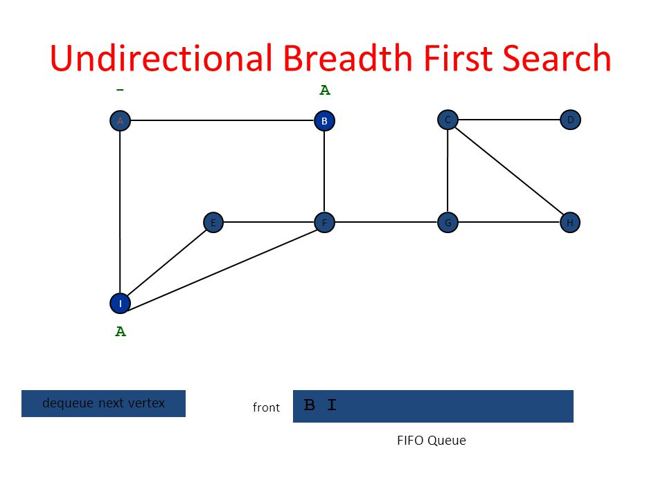 Undirectional Breadth First Search