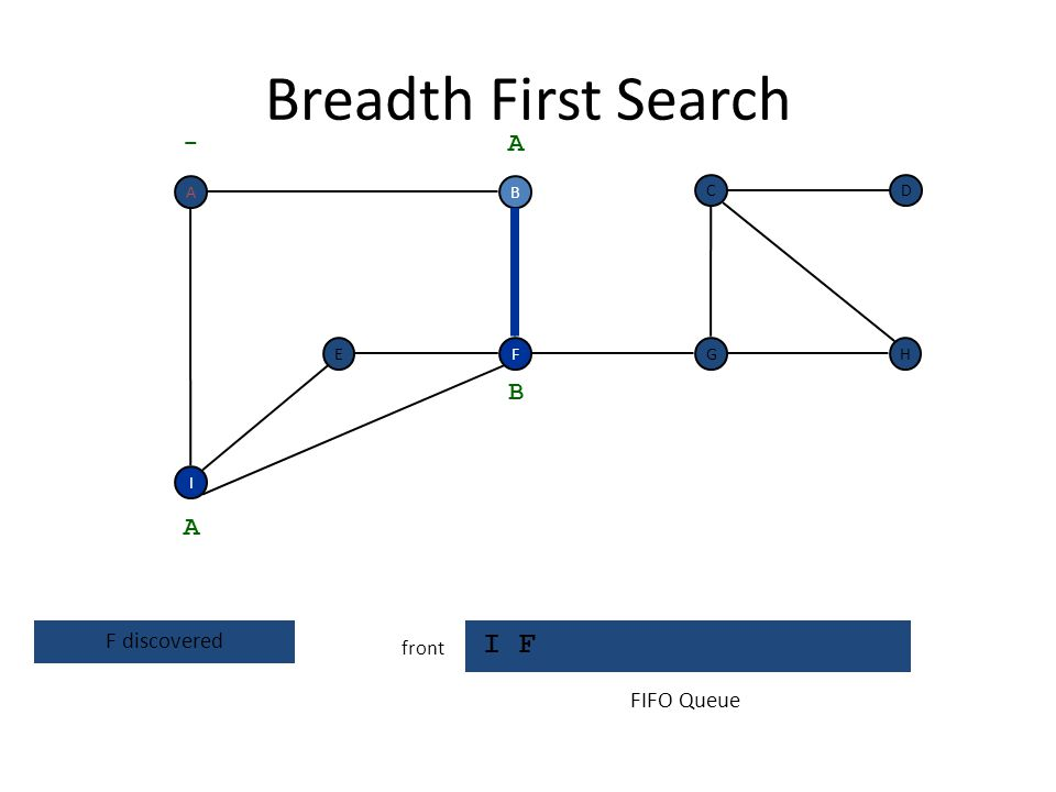 Breadth First Search I F - A B A F discovered FIFO Queue front A B C D
