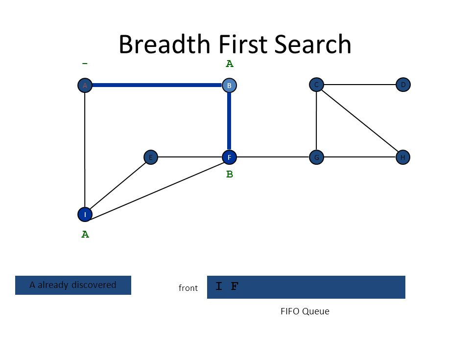 Breadth First Search I F - A B A A already discovered FIFO Queue front