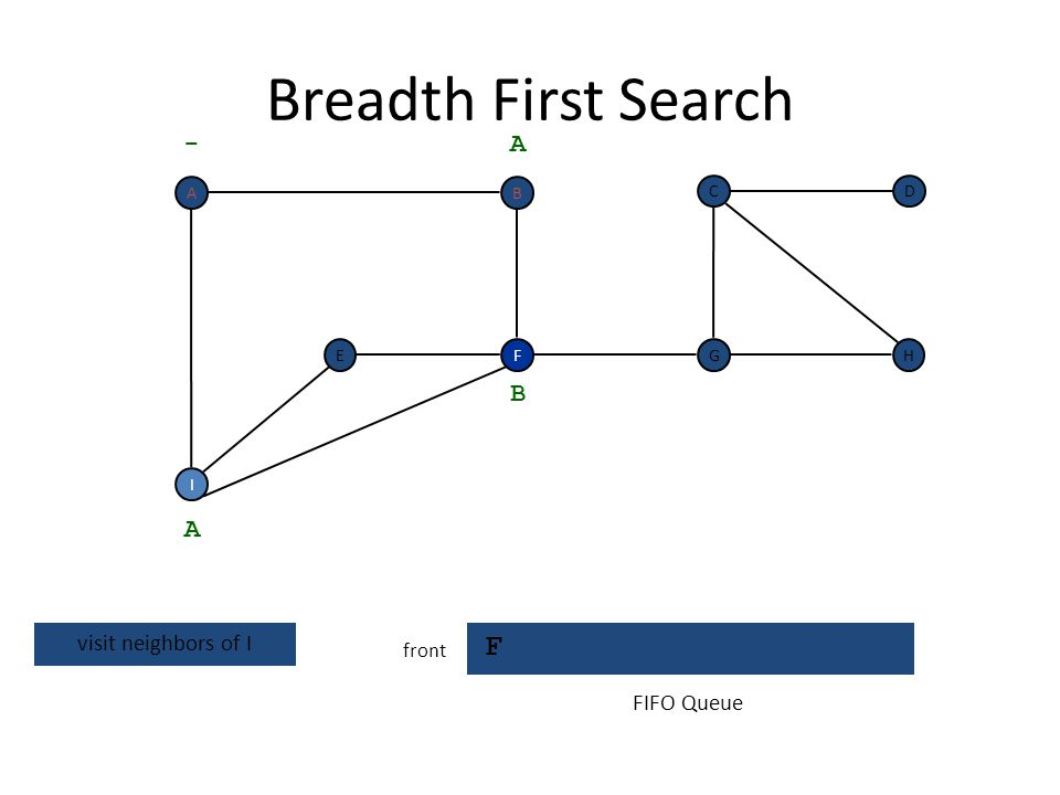 Breadth First Search F - A B A visit neighbors of I FIFO Queue front A
