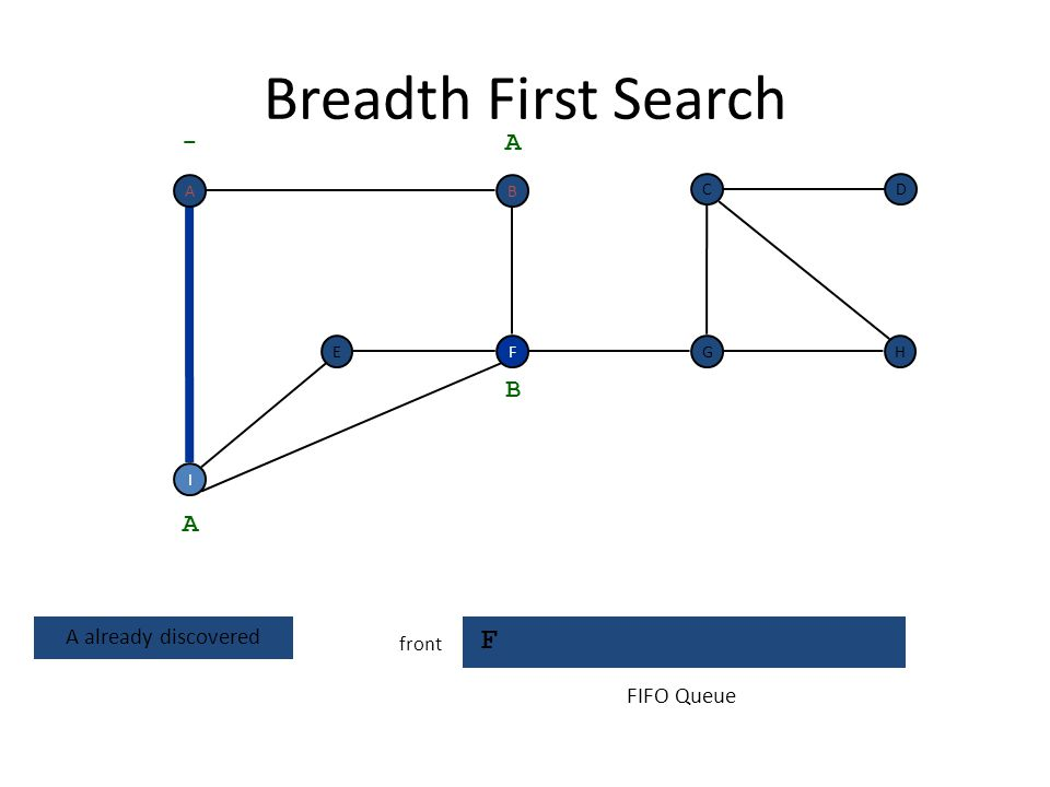 Breadth First Search F - A B A A already discovered FIFO Queue front A