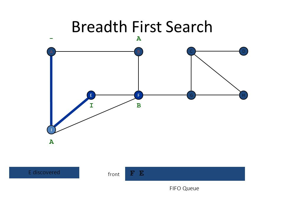 Breadth First Search F E - A I B A E discovered FIFO Queue front A B C