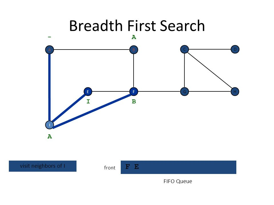 Breadth First Search F E - A I B A visit neighbors of I FIFO Queue