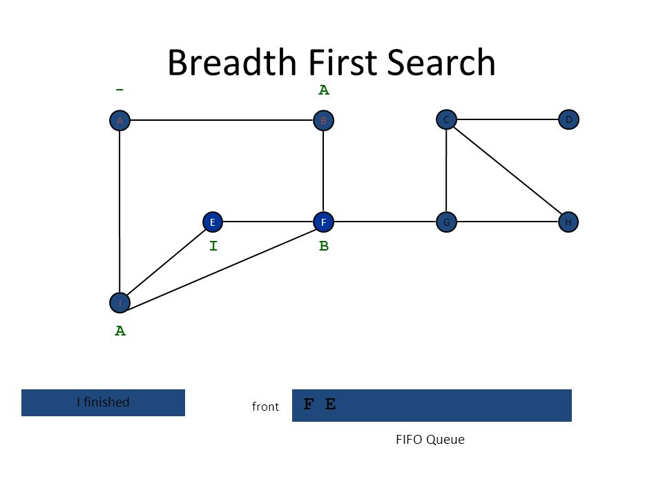 Breadth First Search F E - A I B A I finished FIFO Queue front A B C D