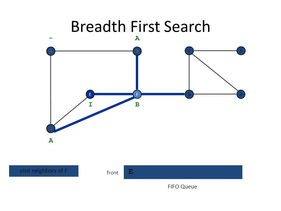 Breadth First Search E - A I B A visit neighbors of F FIFO Queue front
