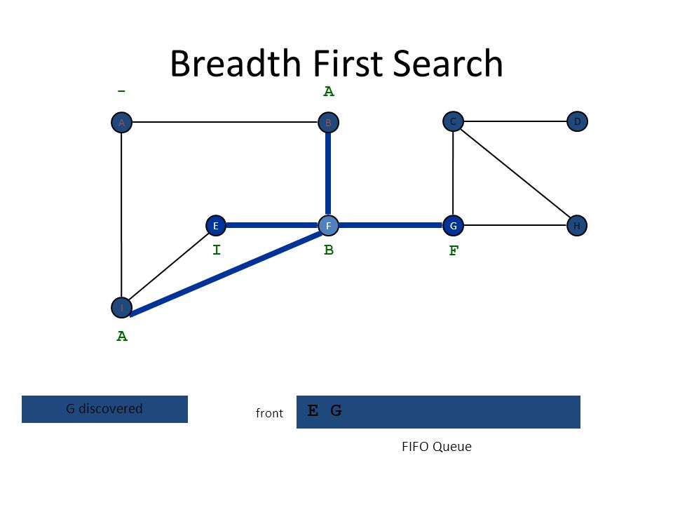 Breadth First Search E G - A I B F A G discovered FIFO Queue front A B