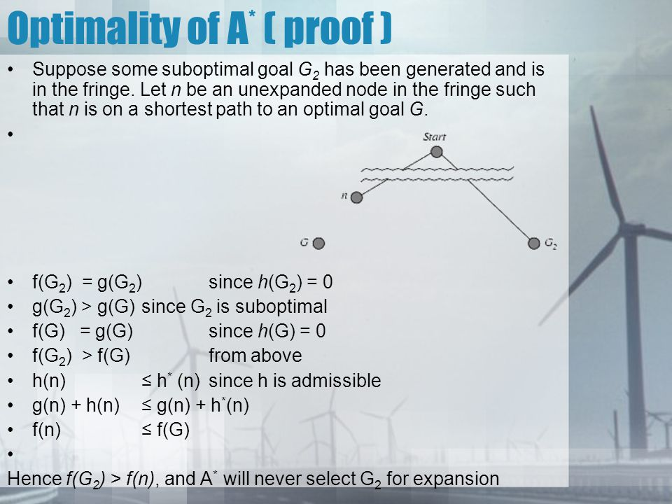 Optimality of A* ( proof )