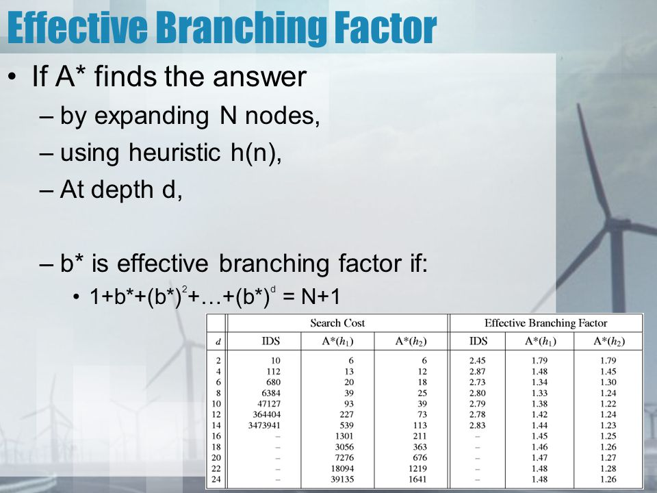 Effective Branching Factor