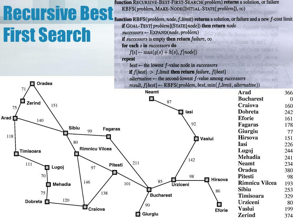 Recursive Best First Search