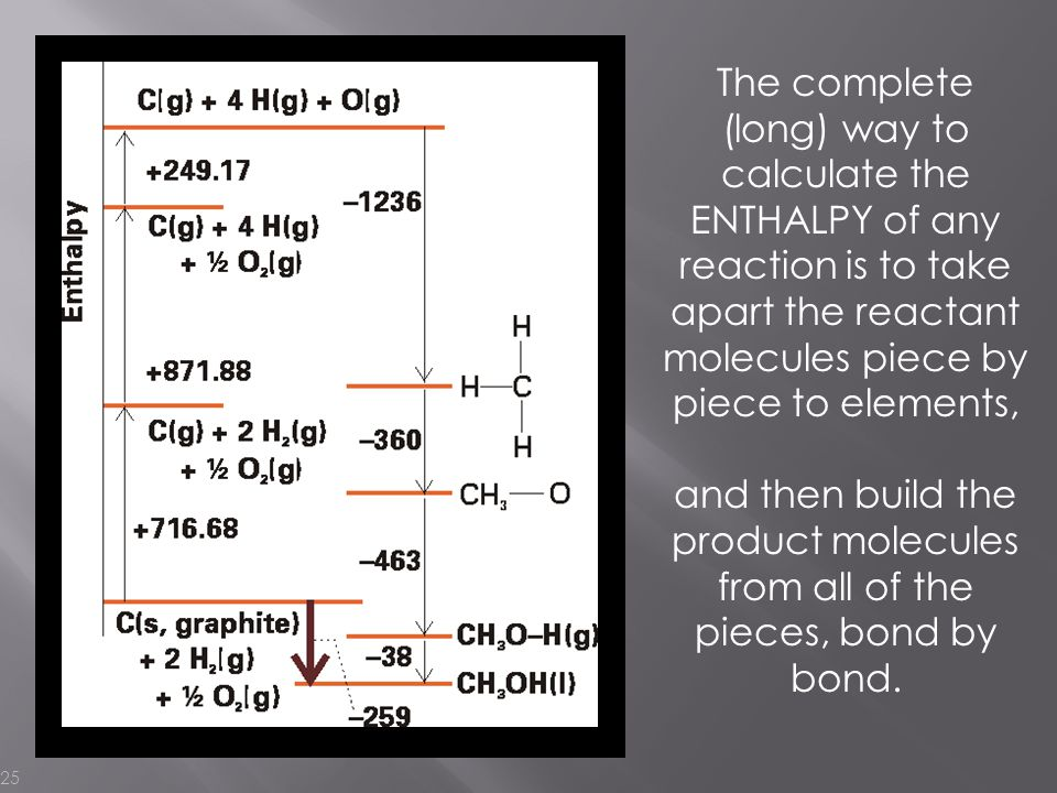 The complete (long) way to calculate the ENTHALPY of any reaction is to take apart the reactant molecules piece by piece to elements,