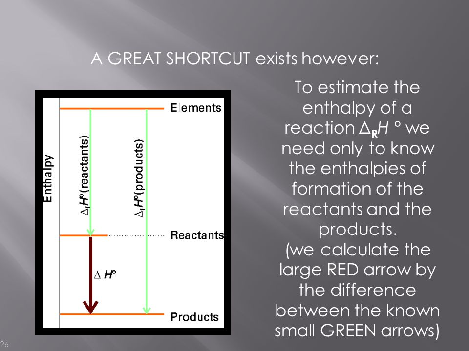A GREAT SHORTCUT exists however: