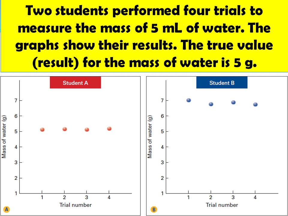 Two students performed four trials to measure the mass of 5 mL of water.