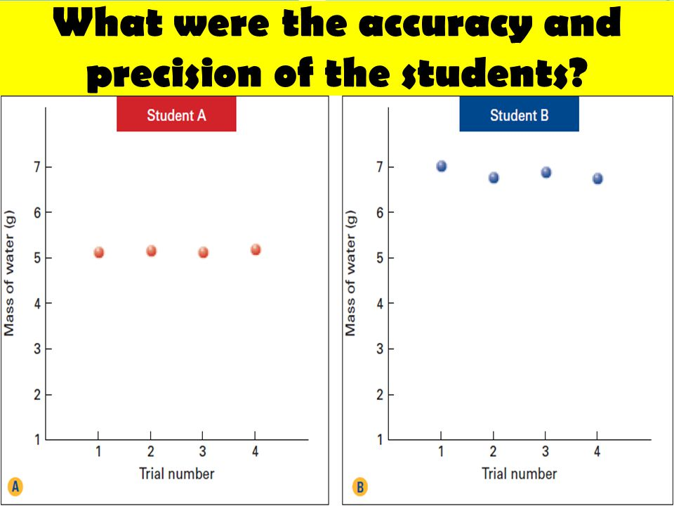 What were the accuracy and precision of the students