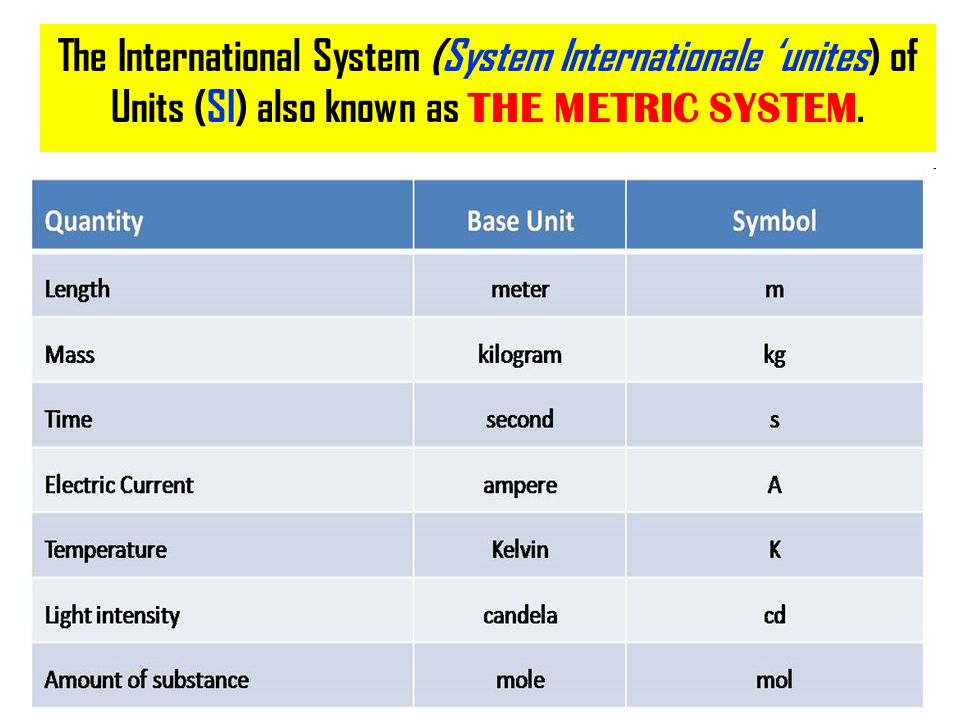 The International System (System Internationale 'unites) of Units (SI) also known as THE METRIC SYSTEM.