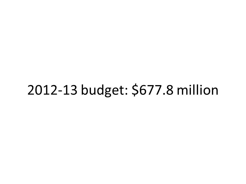 2012-13 budget: $677.8 million