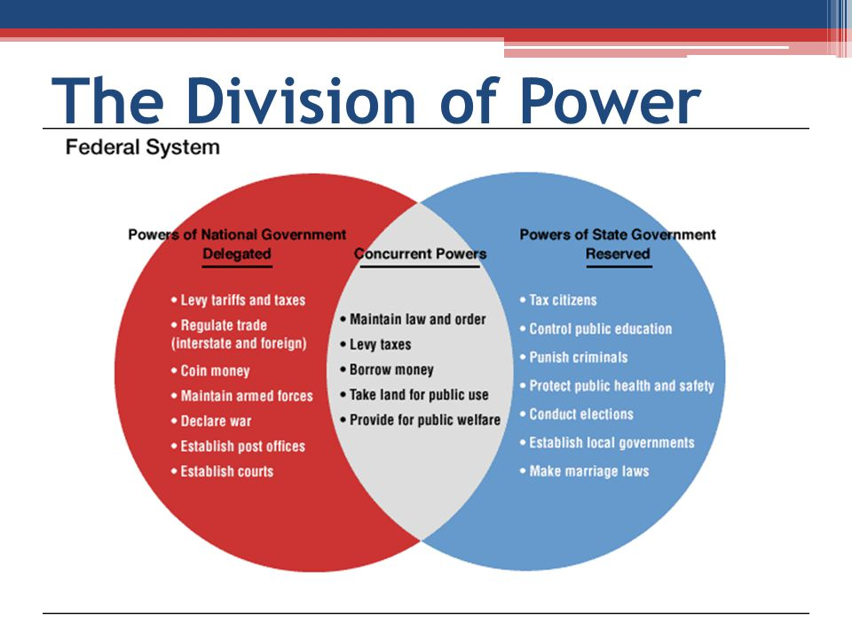 The Division of Power