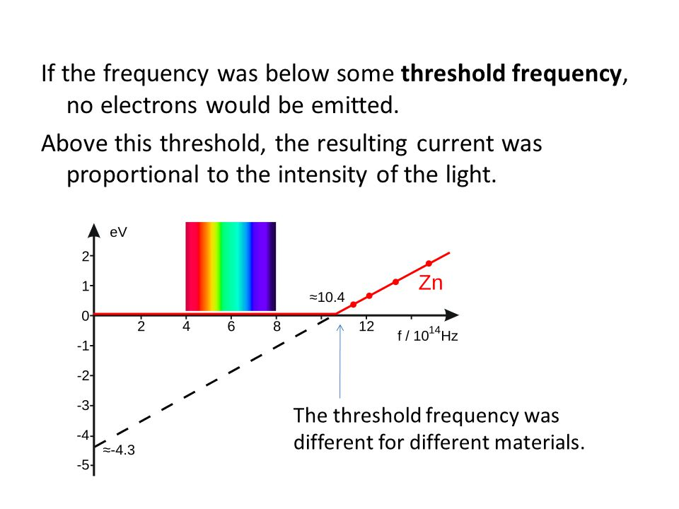 If the frequency was below some threshold frequency, no electrons would be emitted. Above this threshold, the resulting current was proportional to the intensity of the light.