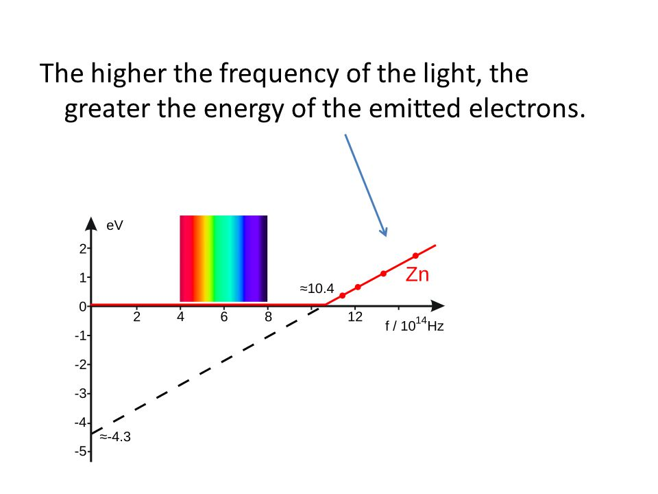The higher the frequency of the light, the greater the energy of the emitted electrons.