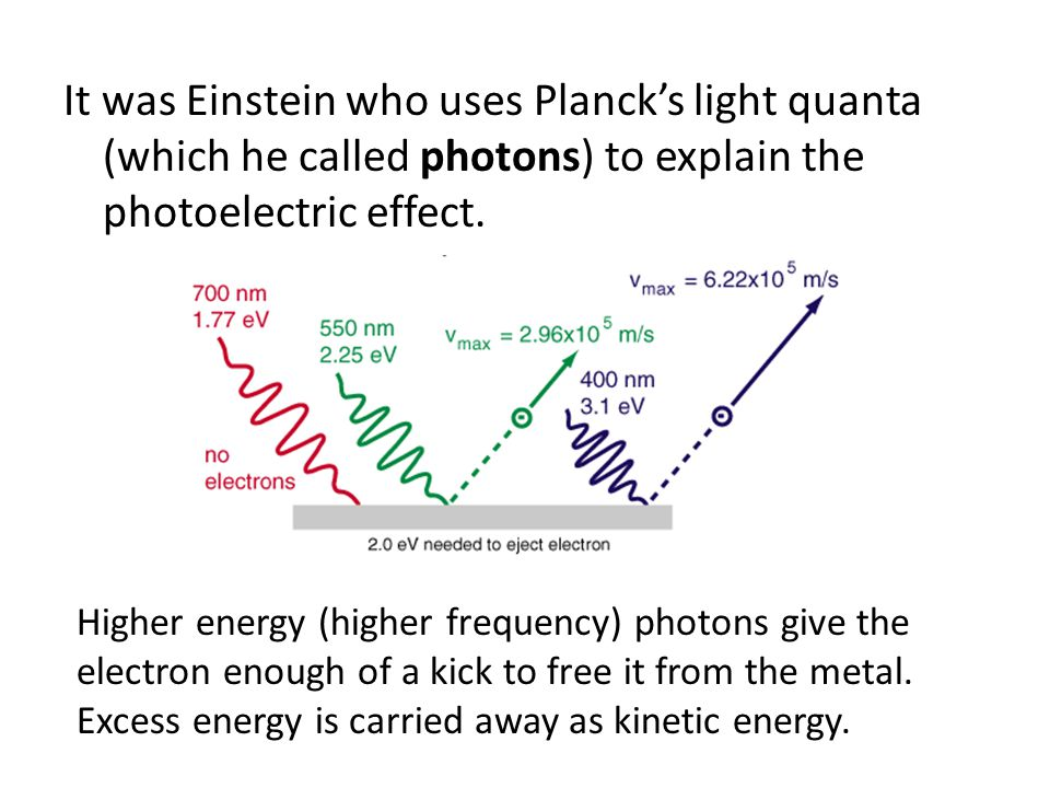 It was Einstein who uses Planck's light quanta (which he called photons) to explain the photoelectric effect.