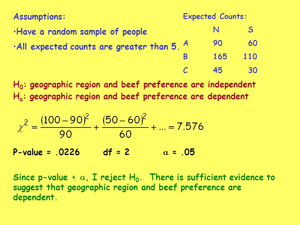 Have a random sample of people All expected counts are greater than 5.
