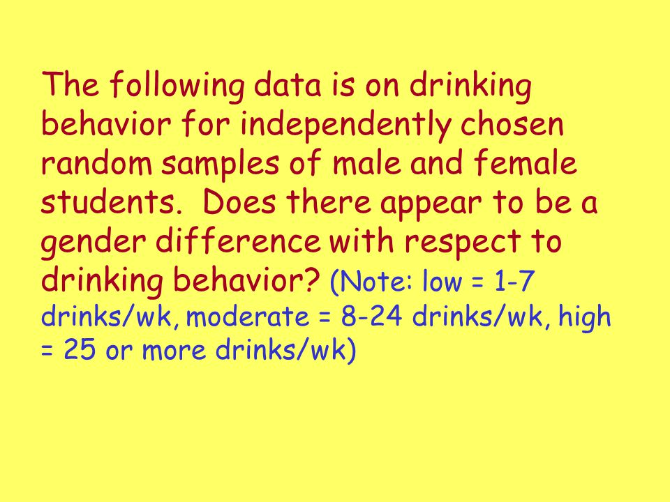 The following data is on drinking behavior for independently chosen random samples of male and female students.