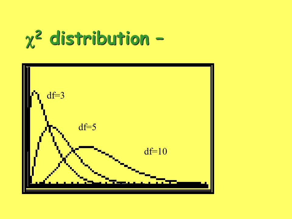 c2 distribution – df=3 df=5 df=10