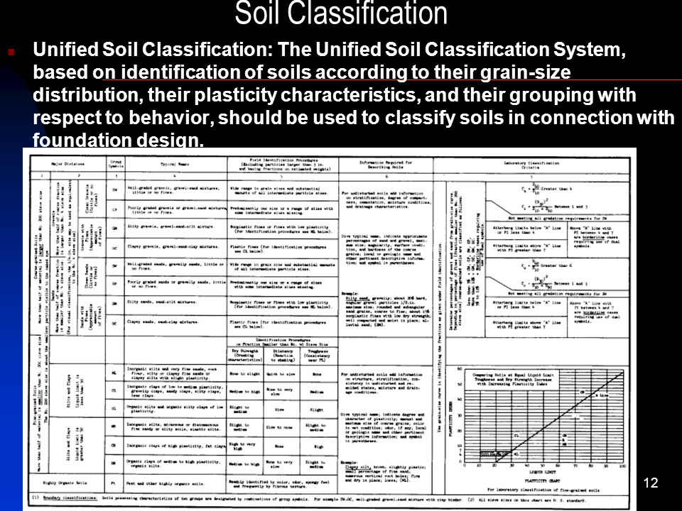 Introduction to soil mechanics geotechnical engineering ii for Soil classification