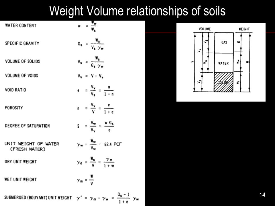 Weight Volume relationships of soils