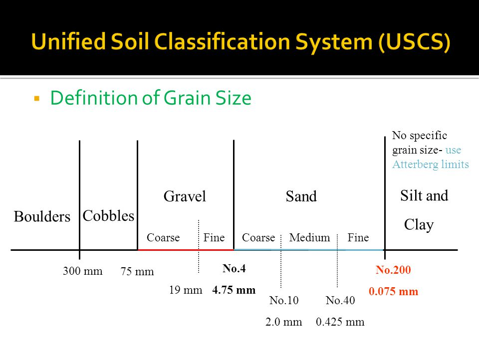 Soil mechanics i department of civil engineering lecture for Soil particles definition