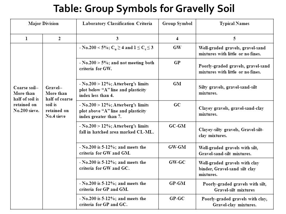 Table: Group Symbols for Gravelly Soil