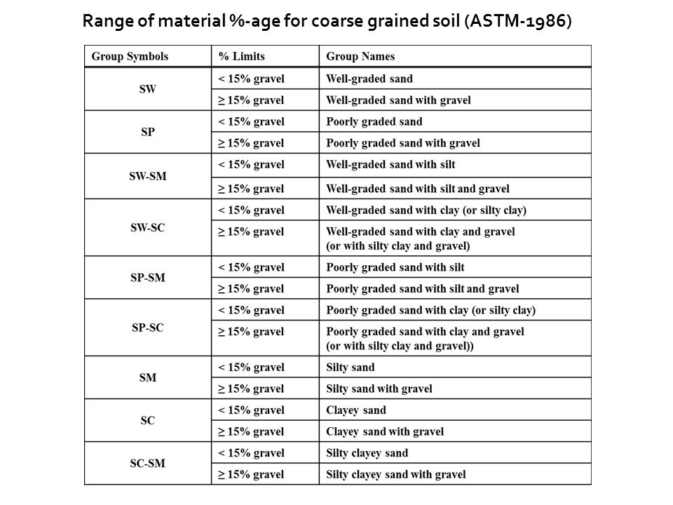 Range of material %-age for coarse grained soil (ASTM-1986)
