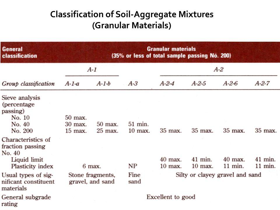 Classification of Soil-Aggregate Mixtures (Granular Materials)