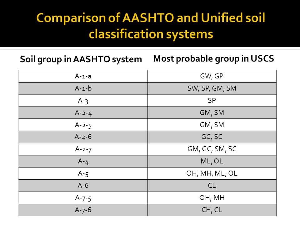 Comparison of AASHTO and Unified soil classification systems