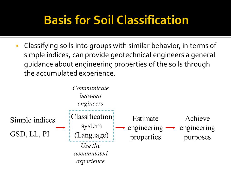 Basis for Soil Classification