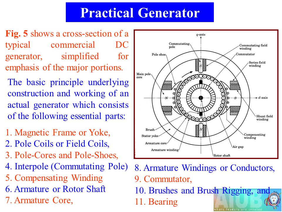 Practical Generator Fig. 5 shows a cross-section of a typical commercial DC generator, simplified for emphasis of the major portions.